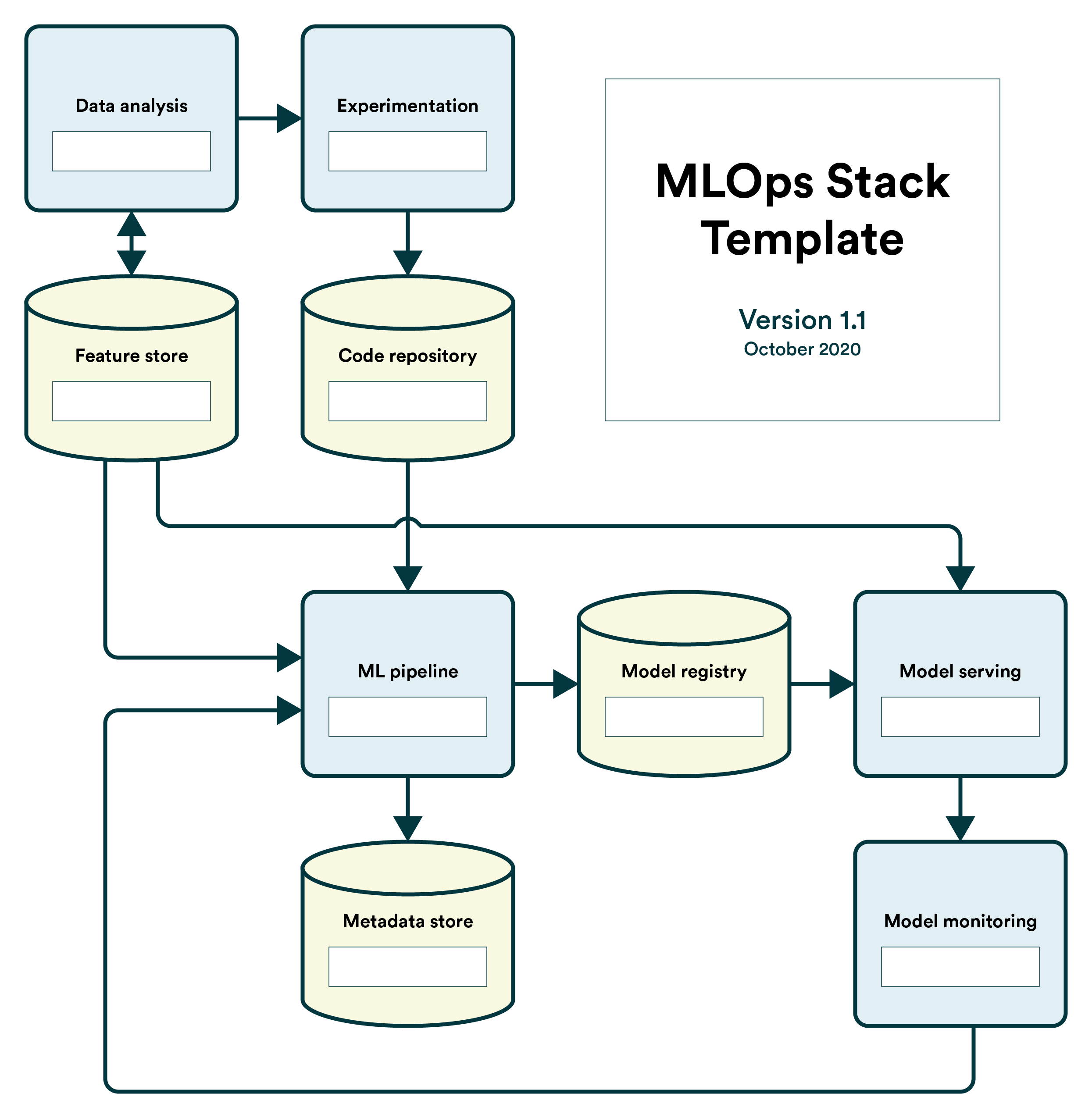 The MLOps Stack
