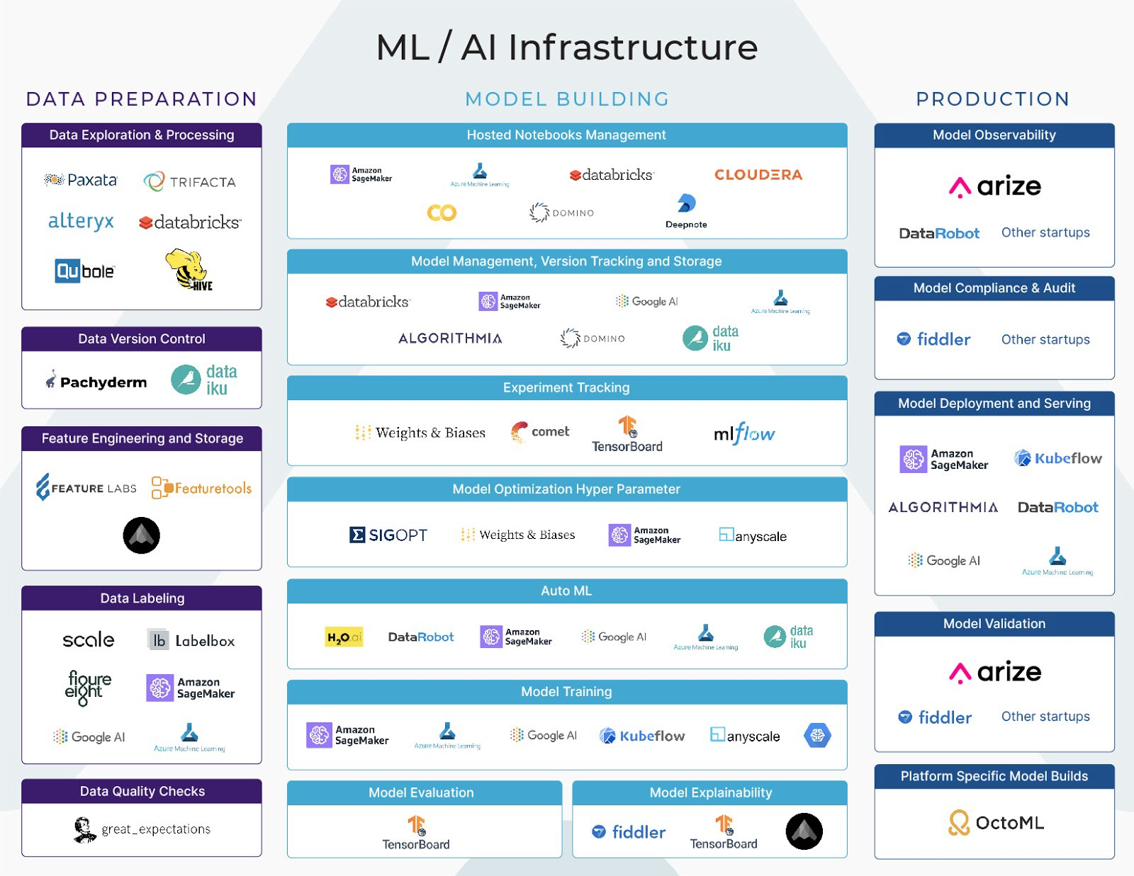 Maximizing ML Infrastructure Tools for Production Workloads – Arize AI